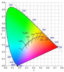 Colour temperature and Chromaticity CIE 1931