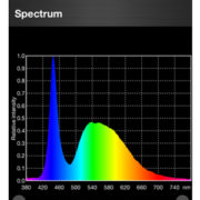 LED Lighting spectral plot